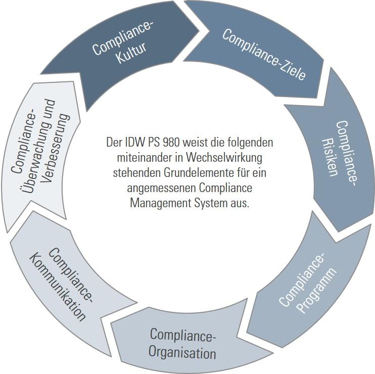 Grundelemente eines CMS nach IDW PS 980