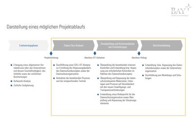 Prozessablauf Datenschutzgrundverordnung